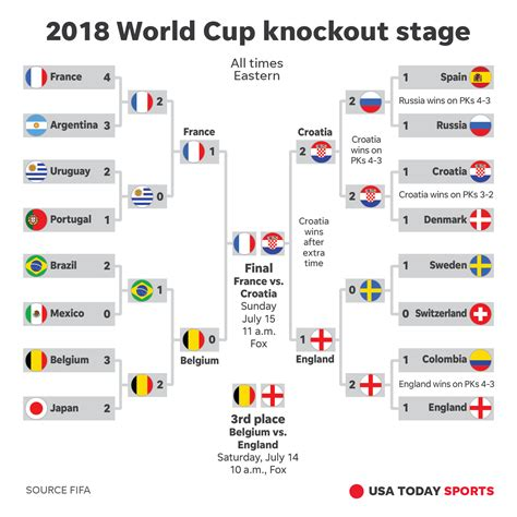 World Cup Final How Watch Storylines For Croatia