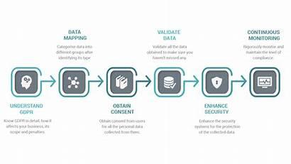Gdpr Process Diagram Data Protection Web