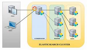Elasticsearch Universe  Architectural Perspective