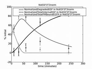 EGFR signaling and down-regulation