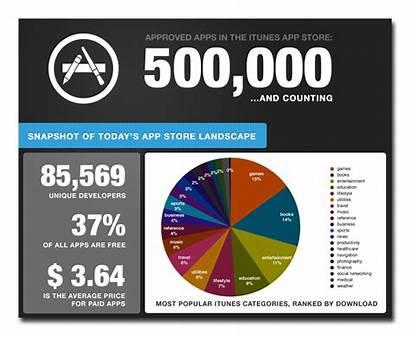 App Landscape Apple Today Reaches Million Snapshot