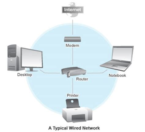 build a wired home network dell