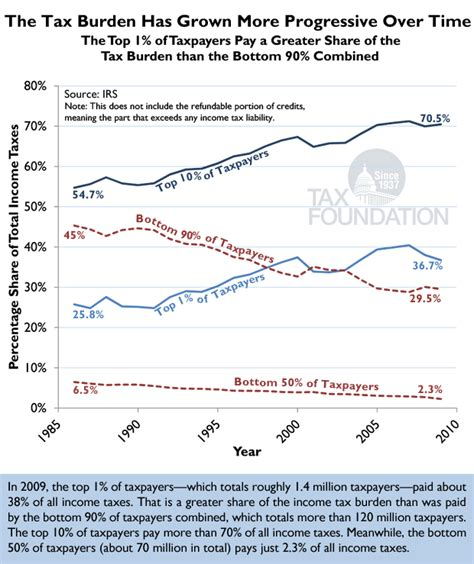 Putting A On America S Tax Returns A Chart Of The Day The Tax Burden Has Grown More