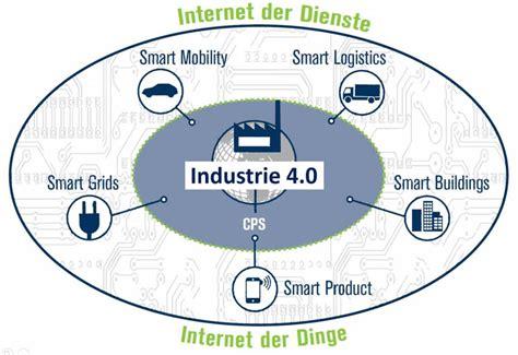 Industrie 4 0 Was Ist So Neu An Der Digitalisierung