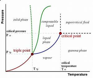 Temperature And Temperature Scales