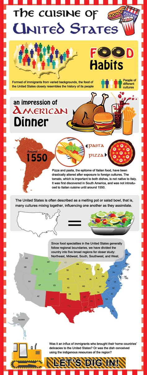 cuisine us infographic on us food