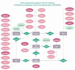 Entity Relationship Diagram  Erd  Solution