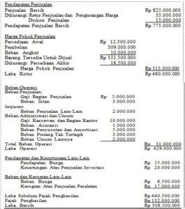 contoh laporan keuangan perusahaan manufaktur sederhana akuntansilengkap