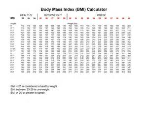 BMI Printable Weight Chart