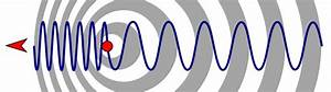 The Doppler Shift formulae for sound waves are... - Say It ...
