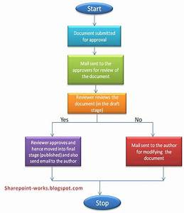 workflows in sharepoint explore the sharepoint With sharepoint document workflow