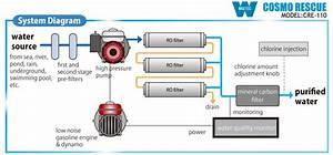 Fds  U00bb Water Purifier
