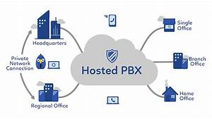 What Is A Hosted Pbx