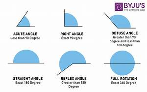 Types Of Angles Based On Magnitude And Rotation With Examples
