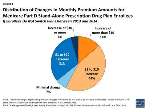 Medicare Part D Plans