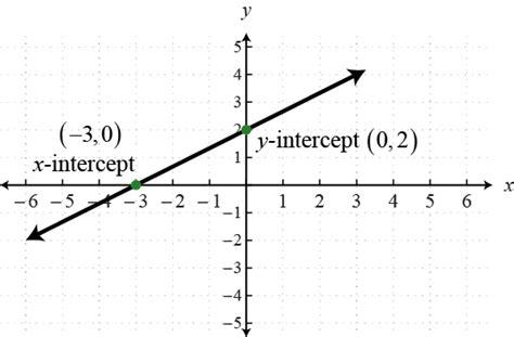 openalgebra graph lines using intercepts