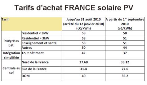 energies vendre sa production d 233 nergie solaire 224 edf