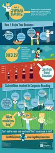 Infographic on What Is Corporate Branding?