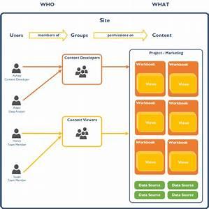 Strukturieren Von Inhalt  U2013 Projekte  Gruppen