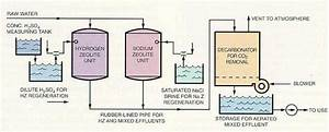 Zeolite Proces Flow Diagram