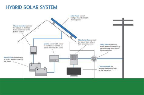 hybrid solar systems utah idaho intermountain wind