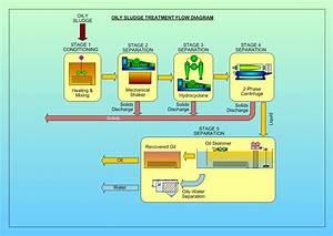 Environmental  U0026 Waste Management Services