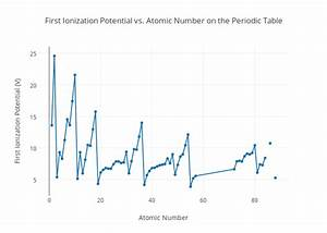 First Ionization Potential vs Atomic Number on the