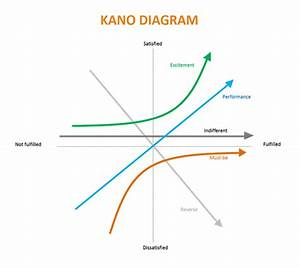 Will Be Able To Explain The Kano Diagram And How It