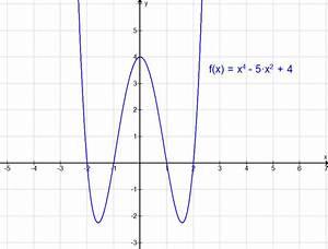 Nullstellen Berechnen Funktion 3 Grades : g29 biquadratische gleichungen matheretter ~ Themetempest.com Abrechnung