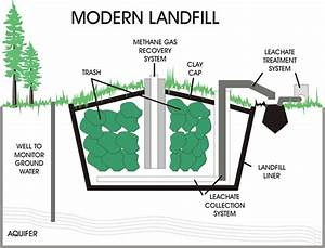 Landfill Used For Biomass Energy