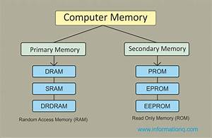 Two Types Computer Memory
