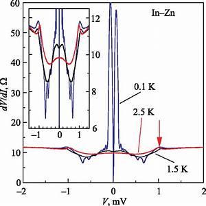 Differential Resistance Spectra Dv  Di Versus Bias Voltage