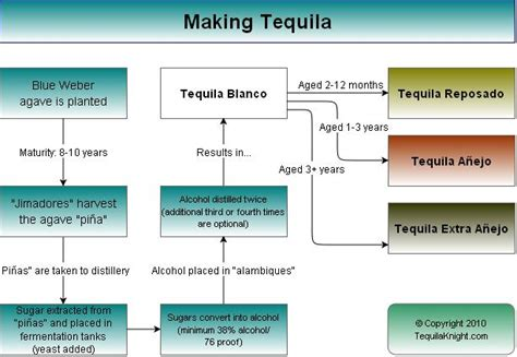 how to make tequila drakoflame s profile member list minecraft forum
