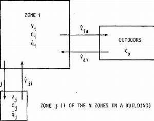Schematic Diagram Of The Interactions Between Zone I And