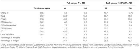 Heterogeneity In Autonomic Arousal Level In