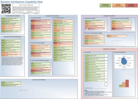 Solution Architecture Capability Map
