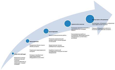 Энергосервисные контракты. Становление финансовые аспекты преимущества и недостатки Статьи и обзоры Элек.ру