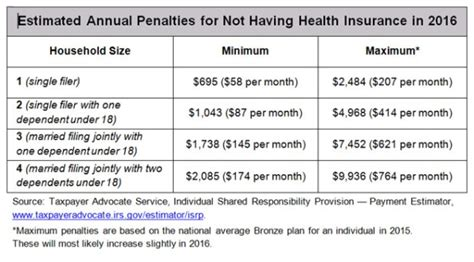 However, it is not a 'one insurance plan fits all' kind of system in this country! San Francisco Bay View » Covered California estimates ...