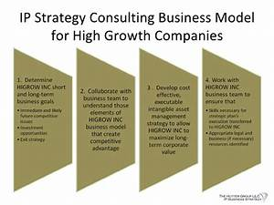 IP Strategy Basics for High Growth Companies