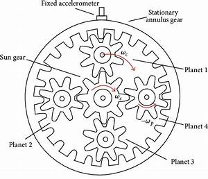 A Typical Configuration Of Planetary Gear