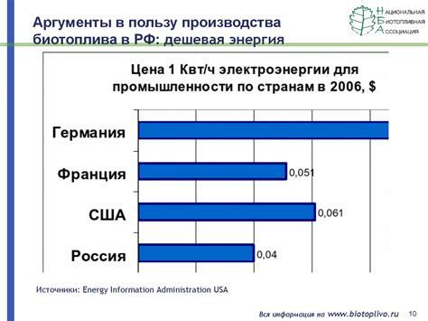 16. использование биотоплива для энергетических целей