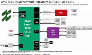 Amd Ryzen 3000  New Block Diagram About Pcie 4 0 On Matisse And X570 Chipset