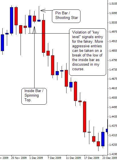 japanese candlestick trading patterns  forex charts show