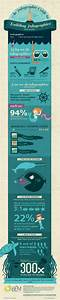 An Infographic Guide To Building Infographics  Infographic