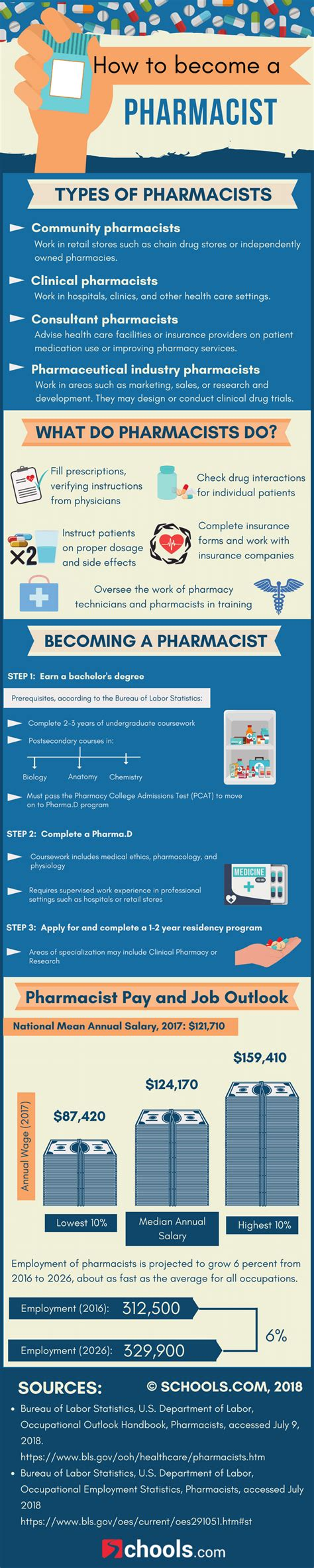 Becoming A Pharmacist by How To Become A Pharmacist Education Requirements