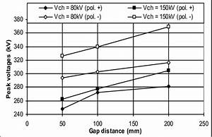 Peak Voltages Of Steep Hv Impulses Obtained Using The