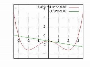 Schnittpunkt Berechnen Quadratische Funktion : den dritten schnittpunkt auf meinem w von der geraden ~ Themetempest.com Abrechnung