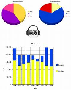 Ielts Task 1 Sample Answer 2 Double Graph Pie Chart And