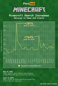 Searching For Minecraft Porn Popular On Pornhub Feed4gamers