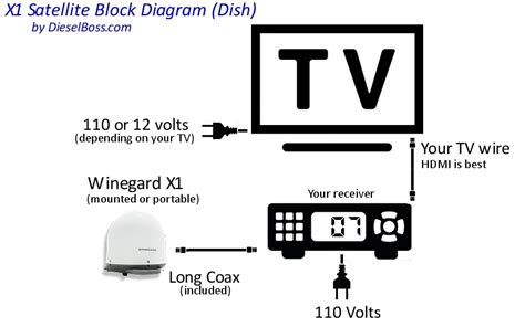 Direct Tv To Hdmi Wiring Diagram by Satellite Tv Wiring Diagrams Best Wiring Diagram And Letter